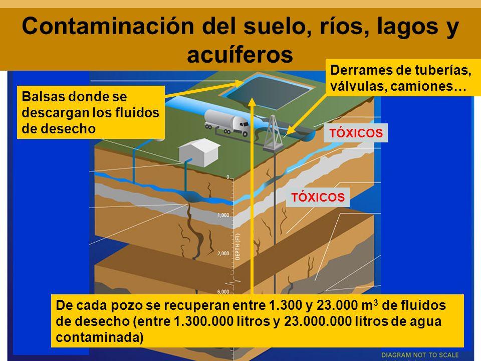 Contaminación del suelo, ríos, lagos y acuíferos