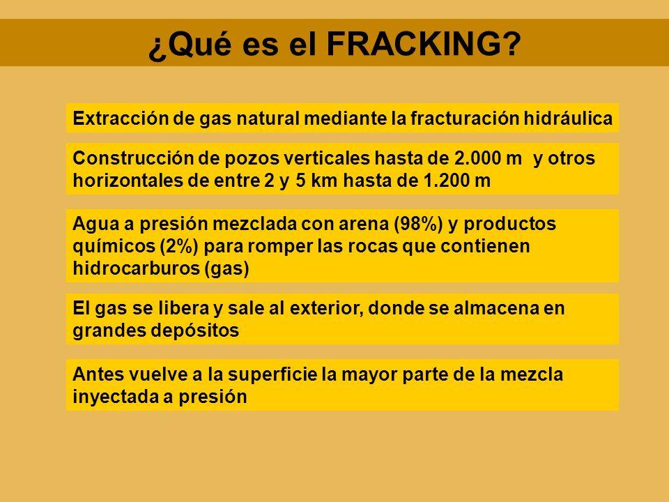¿Qué es el FRACKING Extracción de gas natural mediante la fracturación hidráulica.