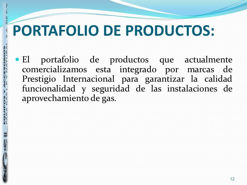 PORTAFOLIO DE PRODUCTOS: