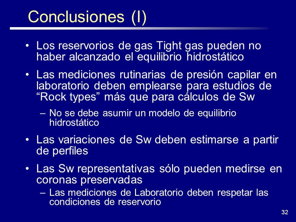 Conclusiones (I) Los reservorios de gas Tight gas pueden no haber alcanzado el equilibrio hidrostático.