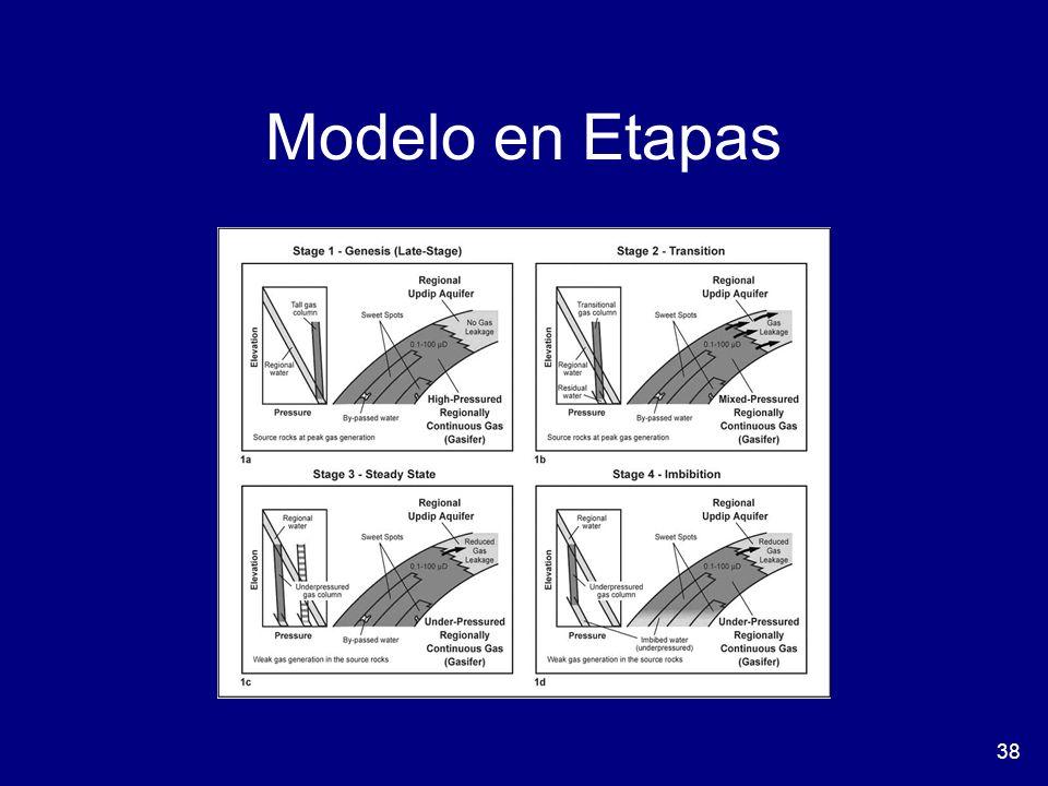 Modelo en Etapas