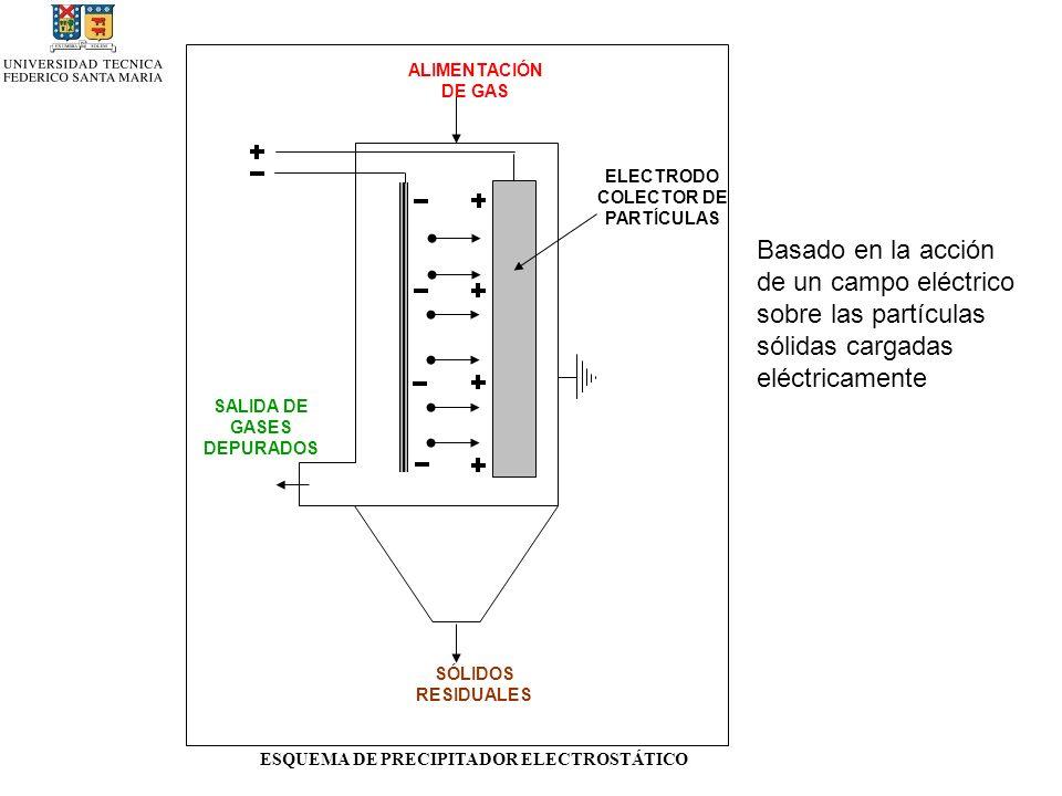 ALIMENTACIÓN DE GAS ELECTRODO COLECTOR DE PARTÍCULAS. Basado en la acción de un campo eléctrico sobre las partículas sólidas cargadas eléctricamente.