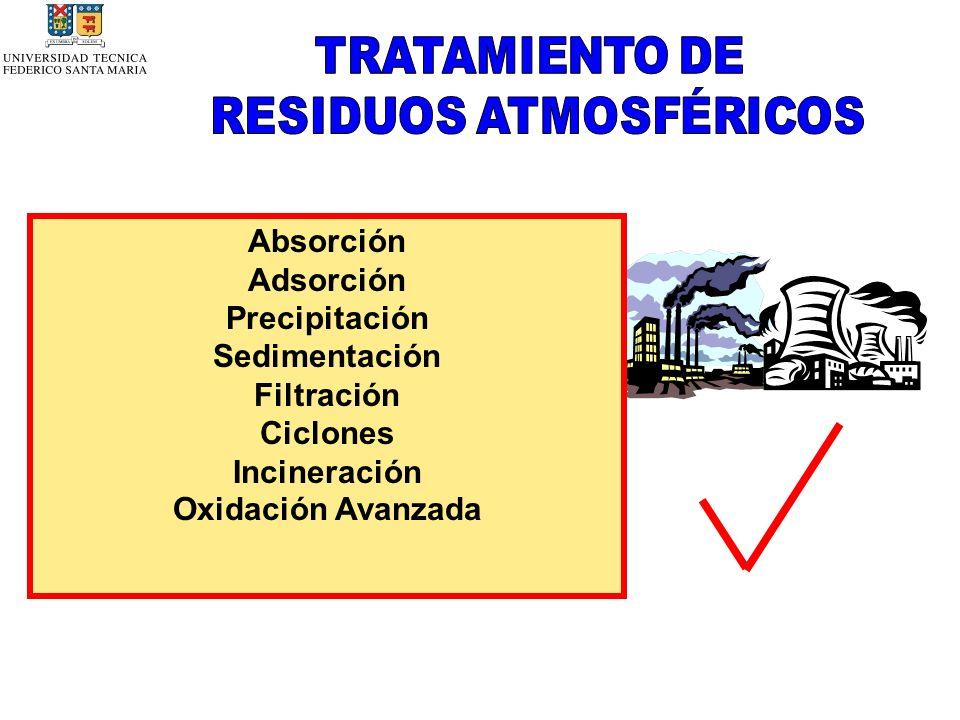 RESIDUOS ATMOSFÉRICOS