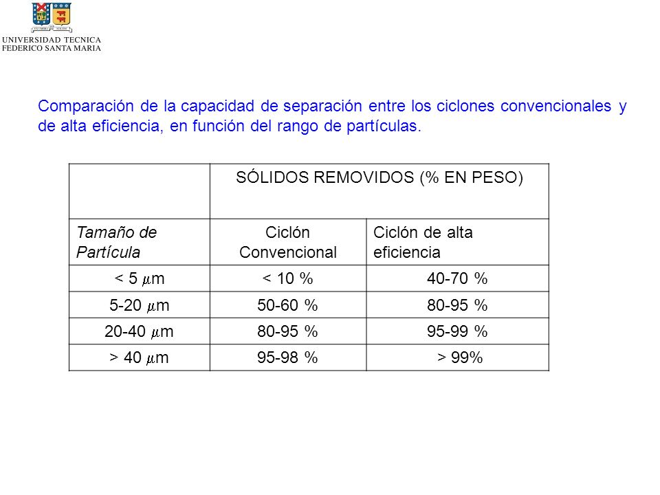 SÓLIDOS REMOVIDOS (% EN PESO)