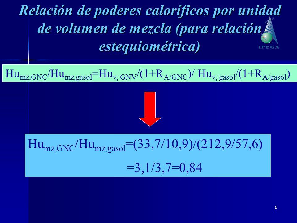 Relación de poderes caloríficos por unidad de volumen de mezcla (para relación estequiométrica)
