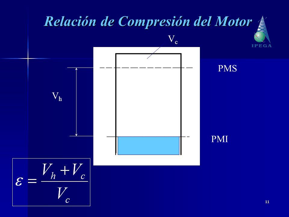 Relación de Compresión del Motor