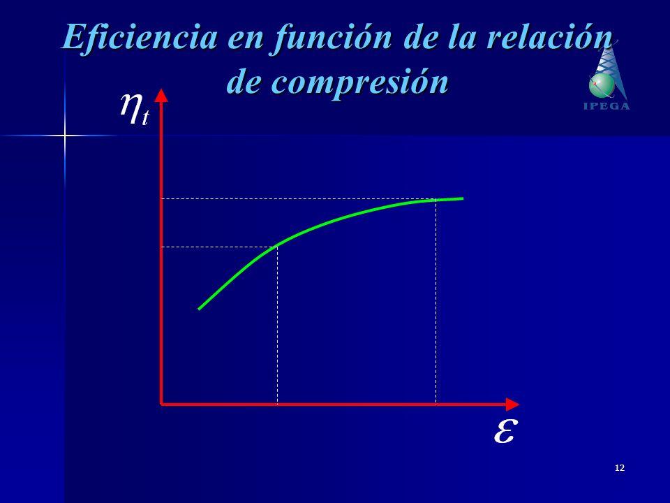 Eficiencia en función de la relación de compresión
