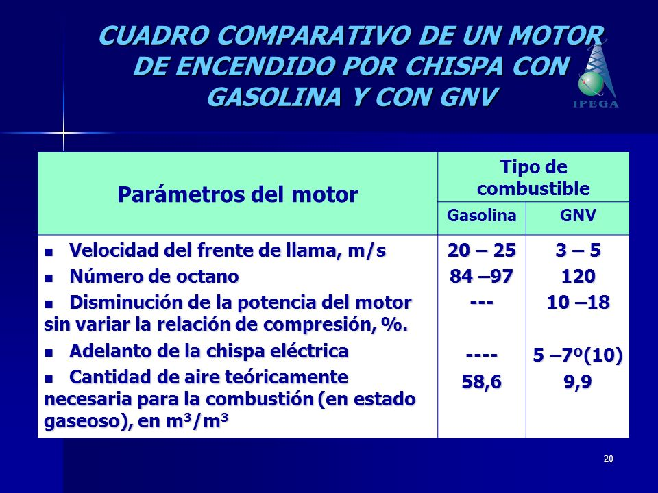 CUADRO COMPARATIVO DE UN MOTOR DE ENCENDIDO POR CHISPA CON GASOLINA Y CON GNV