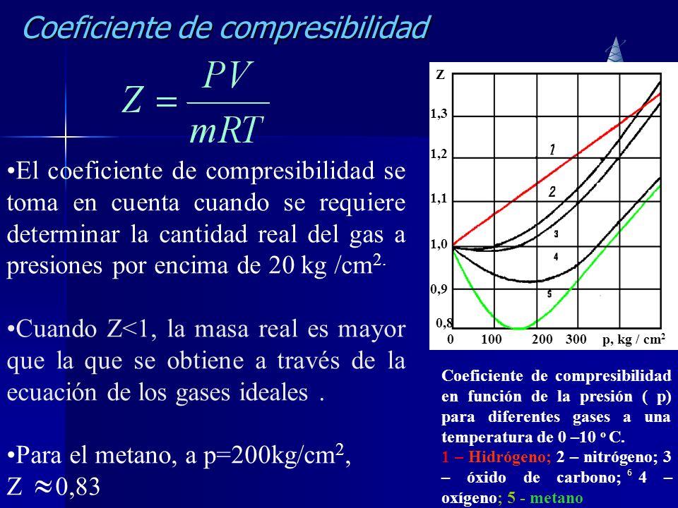 Coeficiente de compresibilidad