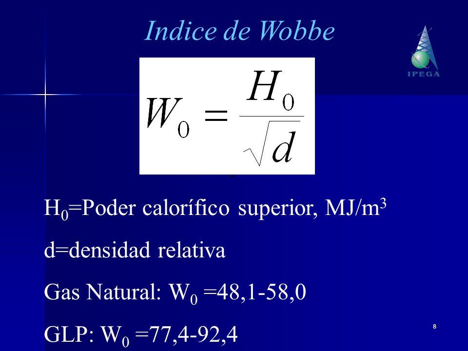 Indice de Wobbe H0=Poder calorífico superior, MJ/m3
