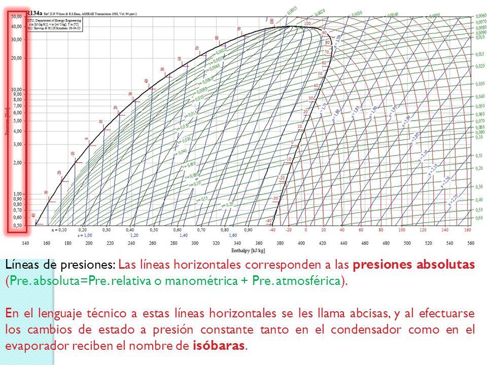 Líneas de presiones: Las líneas horizontales corresponden a las presiones absolutas (Pre. absoluta=Pre. relativa o manométrica + Pre. atmosférica).