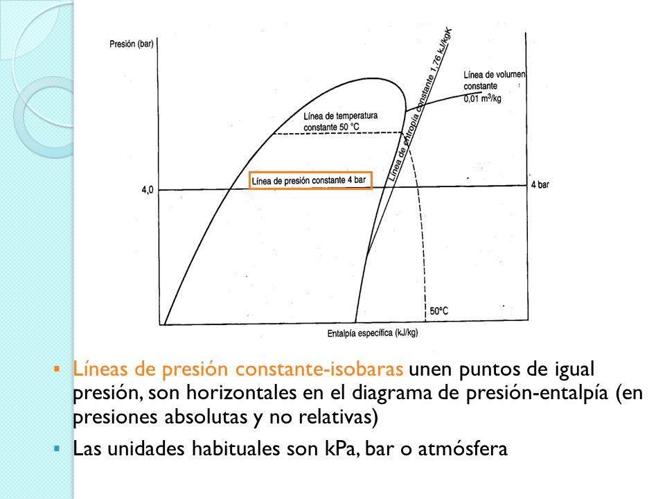 Líneas de presión constante-isobaras unen puntos de igual presión, son horizontales en el diagrama de presión-entalpía (en presiones absolutas y no relativas)