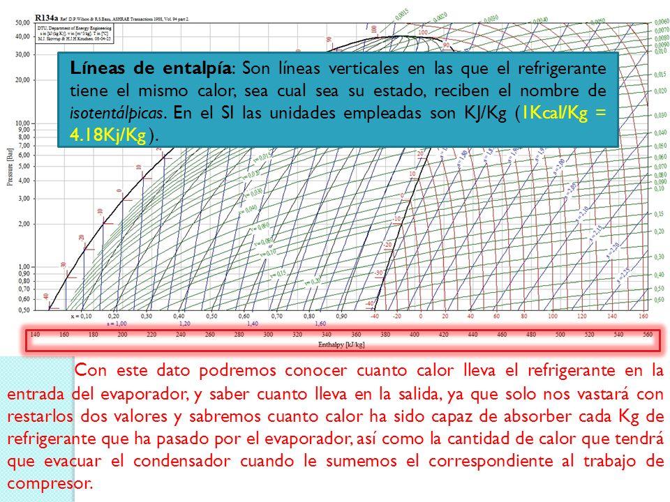 Líneas de entalpía: Son líneas verticales en las que el refrigerante tiene el mismo calor, sea cual sea su estado, reciben el nombre de isotentálpicas. En el SI las unidades empleadas son KJ/Kg (1Kcal/Kg = 4.18Kj/Kg ).