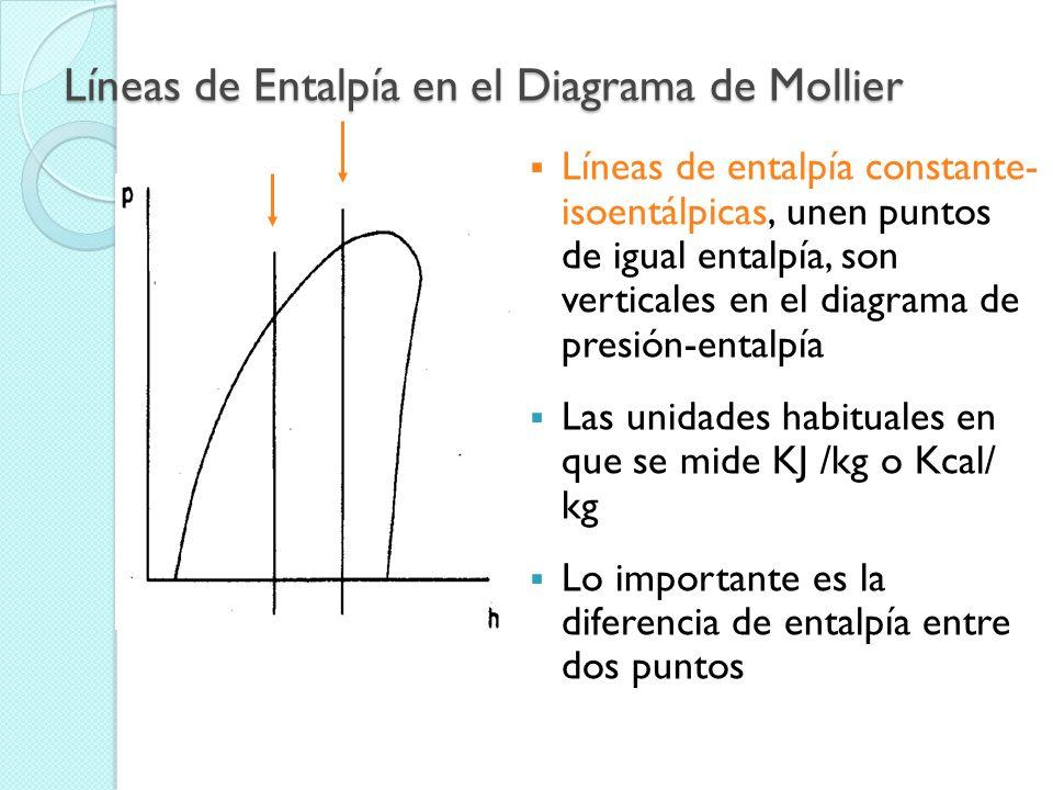 Líneas de Entalpía en el Diagrama de Mollier