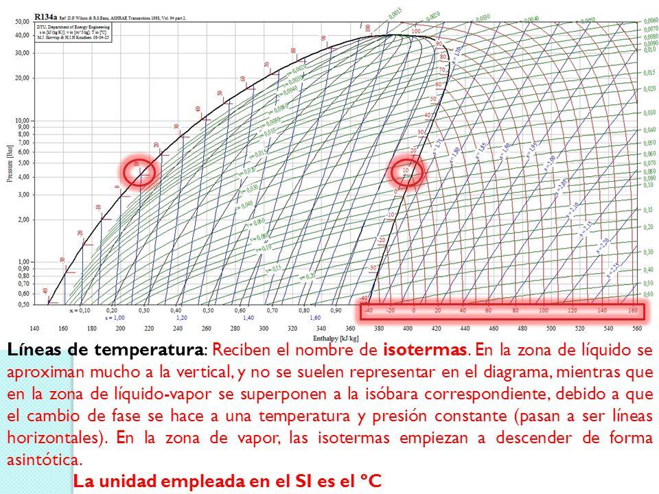 Líneas de temperatura: Reciben el nombre de isotermas