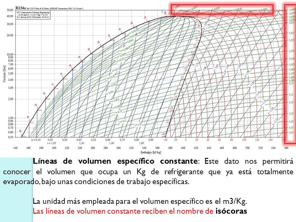 La unidad más empleada para el volumen específico es el m3/Kg.