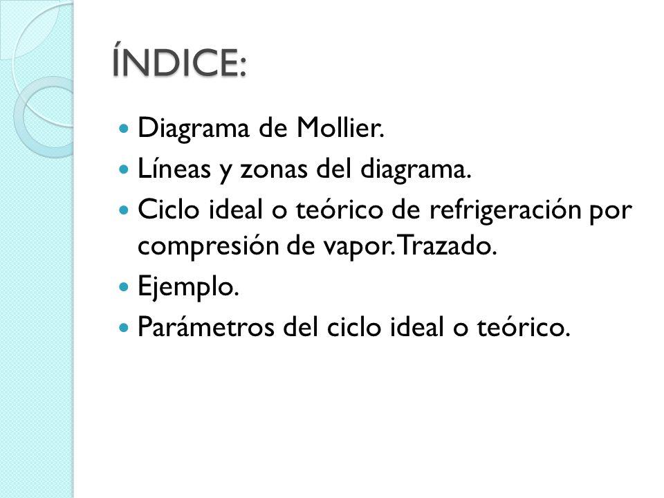 ÍNDICE: Diagrama de Mollier. Líneas y zonas del diagrama.