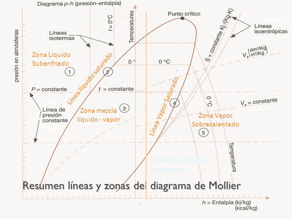 Resumen líneas y zonas del diagrama de Mollier