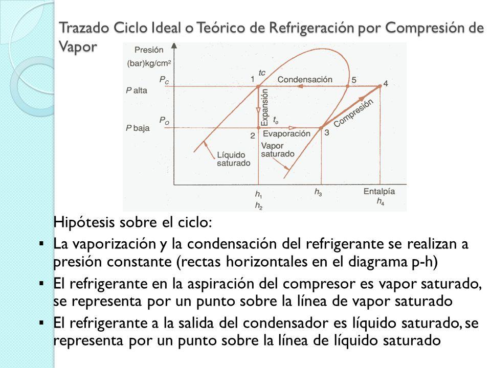 Trazado Ciclo Ideal o Teórico de Refrigeración por Compresión de Vapor