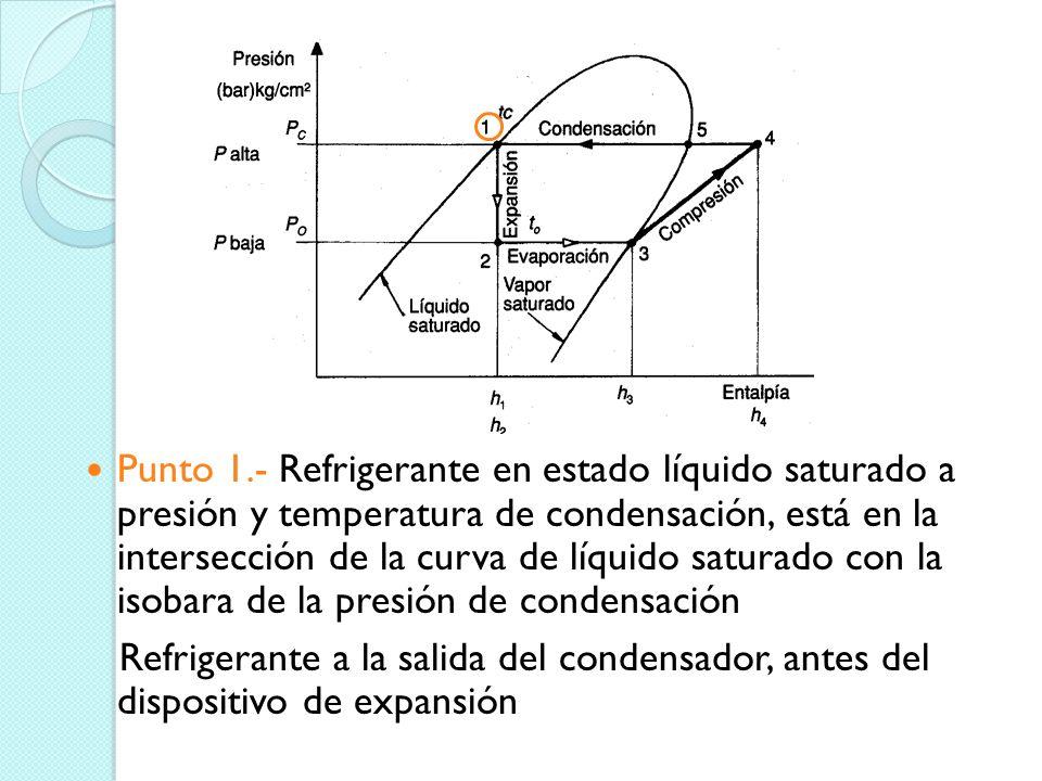 Punto 1.- Refrigerante en estado líquido saturado a presión y temperatura de condensación, está en la intersección de la curva de líquido saturado con la isobara de la presión de condensación