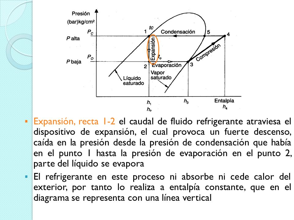 Expansión, recta 1-2 el caudal de fluido refrigerante atraviesa el dispositivo de expansión, el cual provoca un fuerte descenso, caída en la presión desde la presión de condensación que había en el punto 1 hasta la presión de evaporación en el punto 2, parte del líquido se evapora
