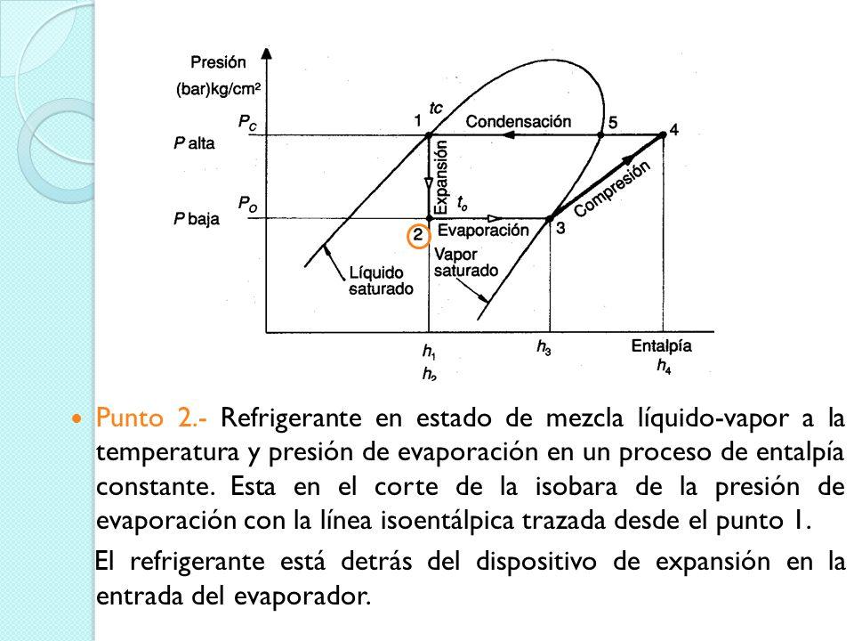 Punto 2.- Refrigerante en estado de mezcla líquido-vapor a la temperatura y presión de evaporación en un proceso de entalpía constante. Esta en el corte de la isobara de la presión de evaporación con la línea isoentálpica trazada desde el punto 1.