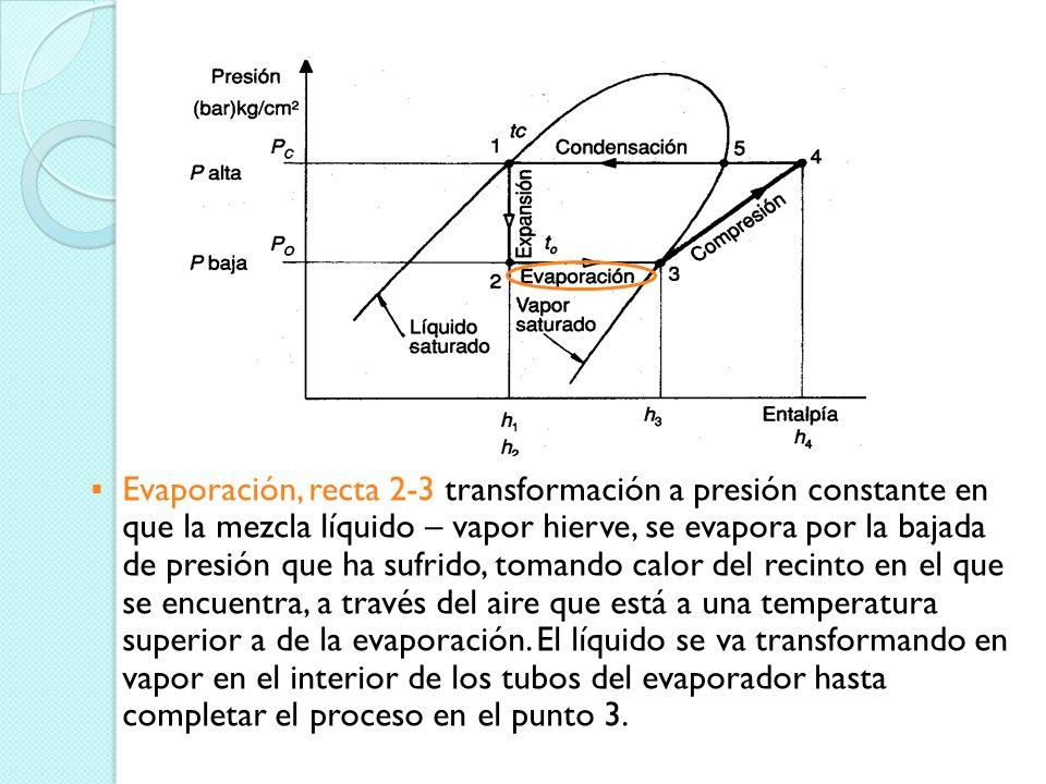 Evaporación, recta 2-3 transformación a presión constante en que la mezcla líquido – vapor hierve, se evapora por la bajada de presión que ha sufrido, tomando calor del recinto en el que se encuentra, a través del aire que está a una temperatura superior a de la evaporación.