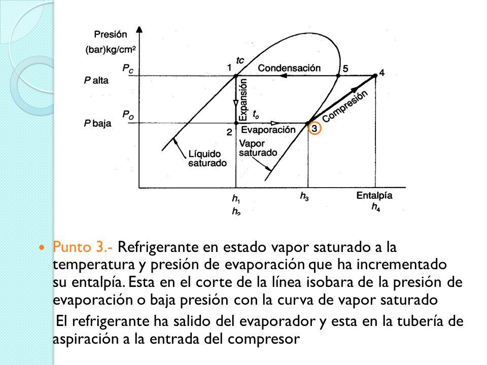 Punto 3.- Refrigerante en estado vapor saturado a la temperatura y presión de evaporación que ha incrementado su entalpía. Esta en el corte de la línea isobara de la presión de evaporación o baja presión con la curva de vapor saturado