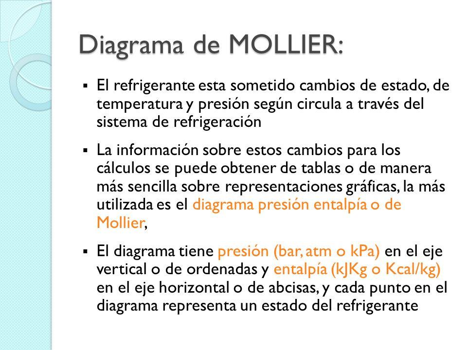 Diagrama de MOLLIER: El refrigerante esta sometido cambios de estado, de temperatura y presión según circula a través del sistema de refrigeración.