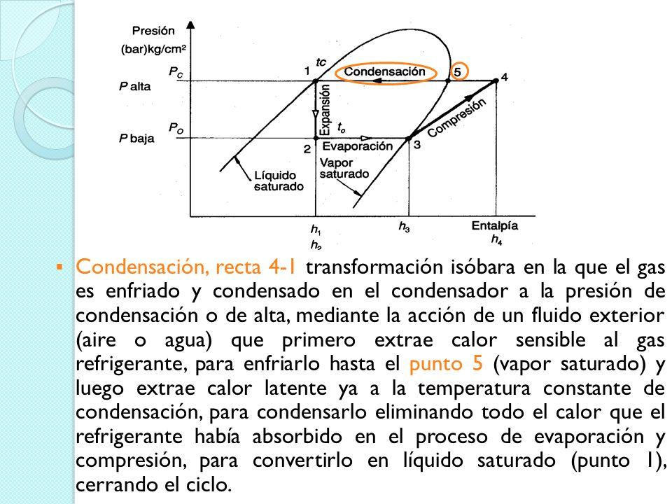 Condensación, recta 4-1 transformación isóbara en la que el gas es enfriado y condensado en el condensador a la presión de condensación o de alta, mediante la acción de un fluido exterior (aire o agua) que primero extrae calor sensible al gas refrigerante, para enfriarlo hasta el punto 5 (vapor saturado) y luego extrae calor latente ya a la temperatura constante de condensación, para condensarlo eliminando todo el calor que el refrigerante había absorbido en el proceso de evaporación y compresión, para convertirlo en líquido saturado (punto 1), cerrando el ciclo.