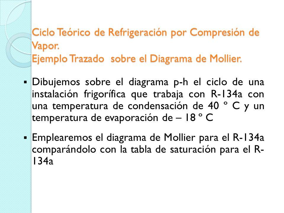 Ciclo Teórico de Refrigeración por Compresión de Vapor