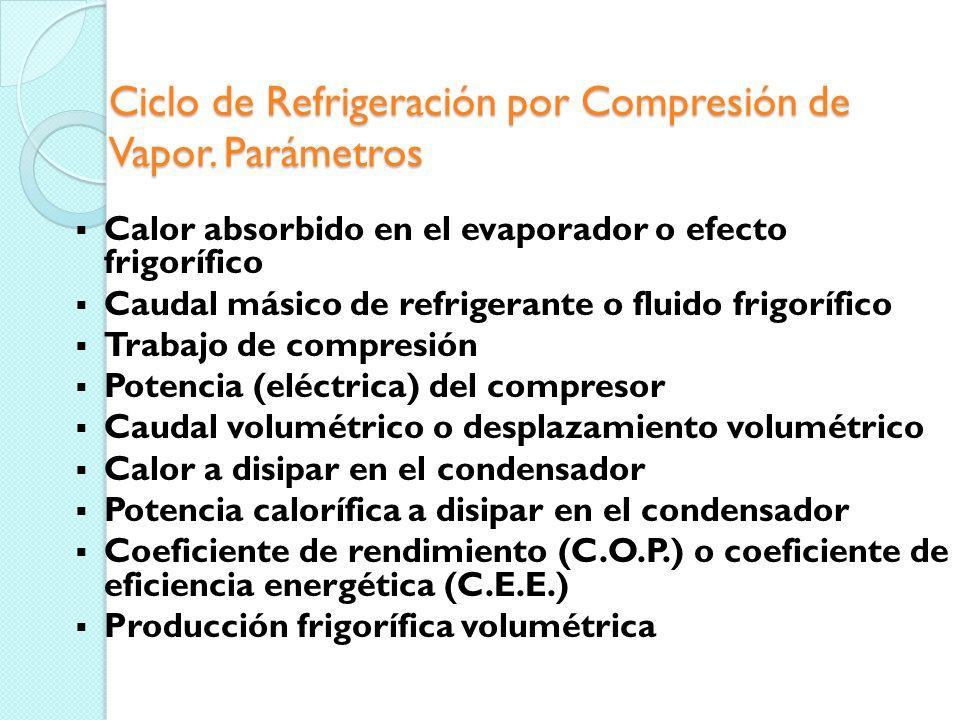 Ciclo de Refrigeración por Compresión de Vapor. Parámetros