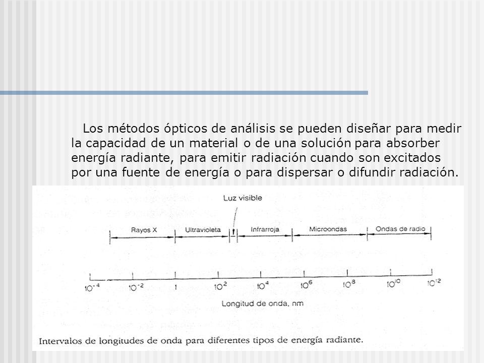 Los métodos ópticos de análisis se pueden diseñar para medir la capacidad de un material o de una solución para absorber energía radiante, para emitir radiación cuando son excitados por una fuente de energía o para dispersar o difundir radiación.