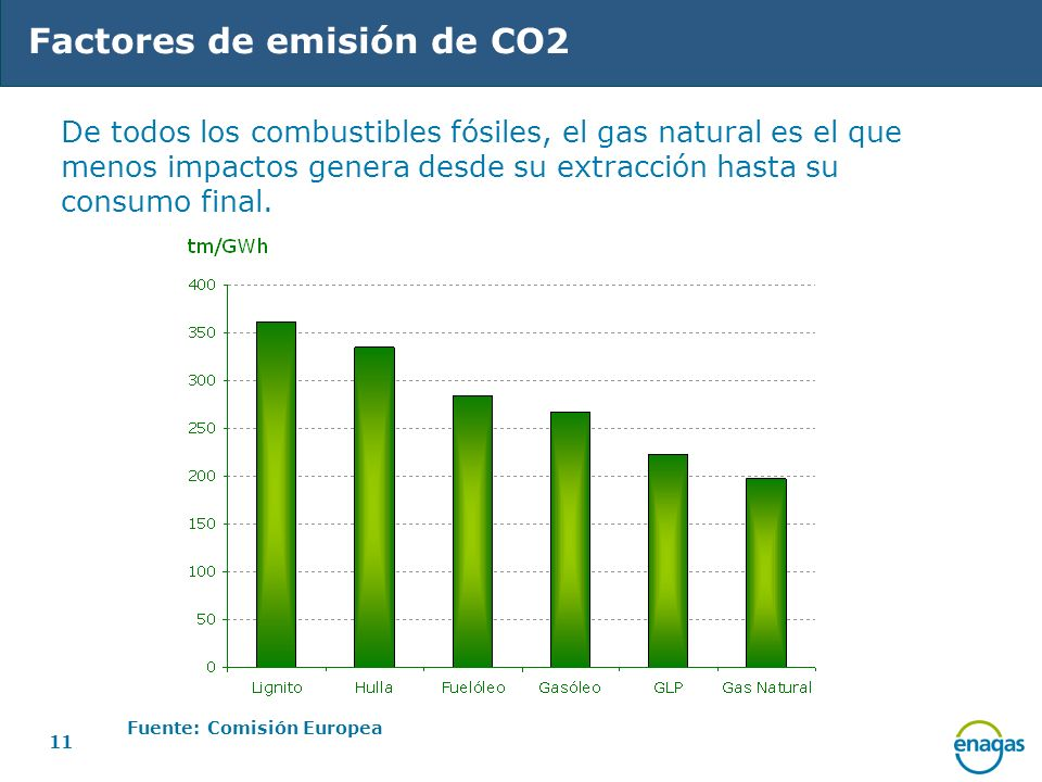 Factores de emisión de CO2