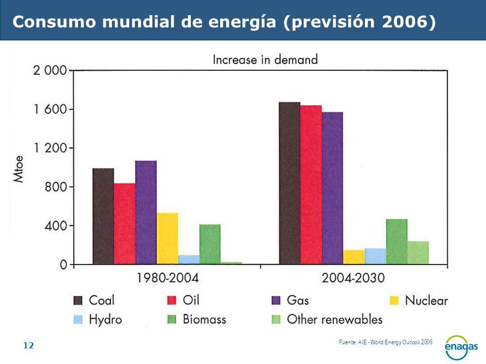 Consumo mundial de energía (previsión 2006)