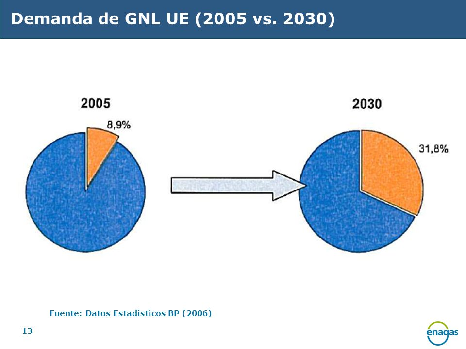 Demanda de GNL UE (2005 vs. 2030) Fuente: Datos Estadisticos BP (2006)