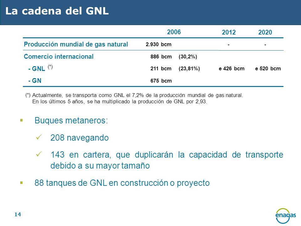 La cadena del GNL Buques metaneros: 208 navegando