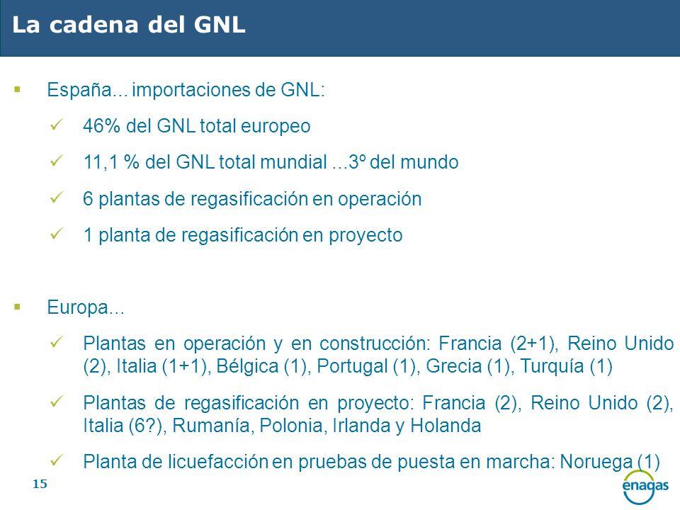 La cadena del GNL España... importaciones de GNL: