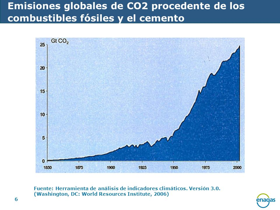 Emisiones globales de CO2 procedente de los combustibles fósiles y el cemento