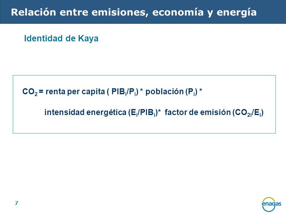 Relación entre emisiones, economía y energía