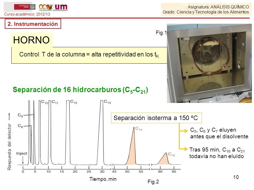 Separación de 16 hidrocarburos (C5-C21)