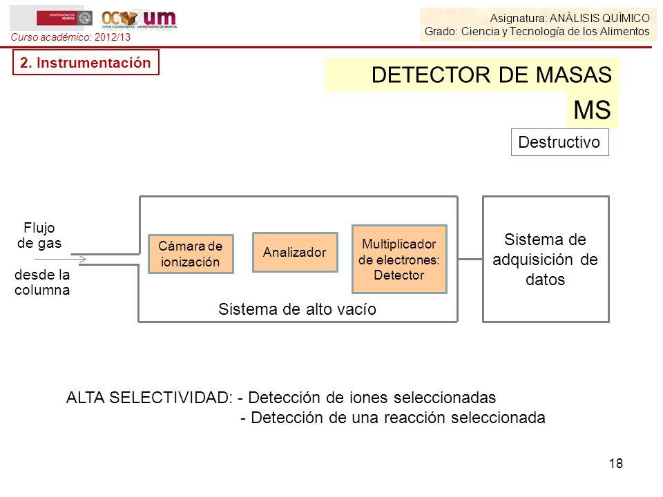 MS DETECTOR DE MASAS Destructivo Sistema de adquisición de datos