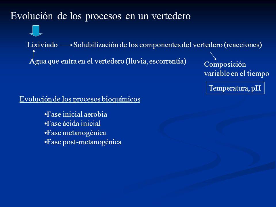 Evolución de los procesos en un vertedero