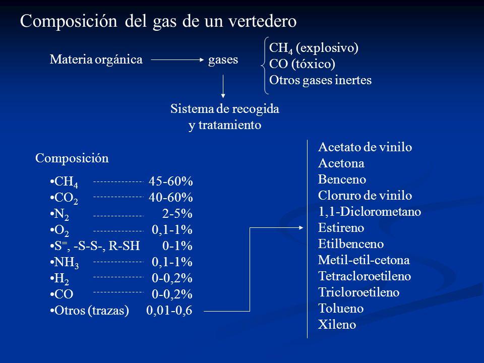 Composición del gas de un vertedero