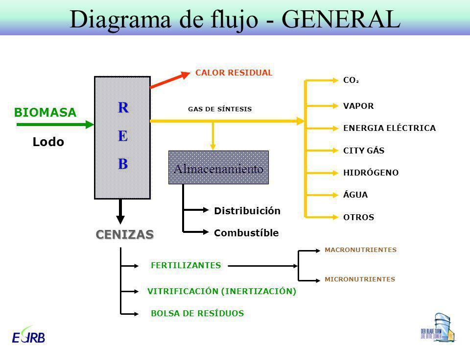 Diagrama de flujo - GENERAL