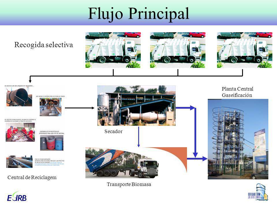 Flujo Principal Recogida selectiva Planta Central Gaseificación