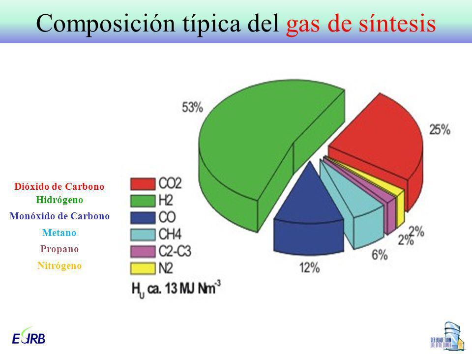 Composición típica del gas de síntesis