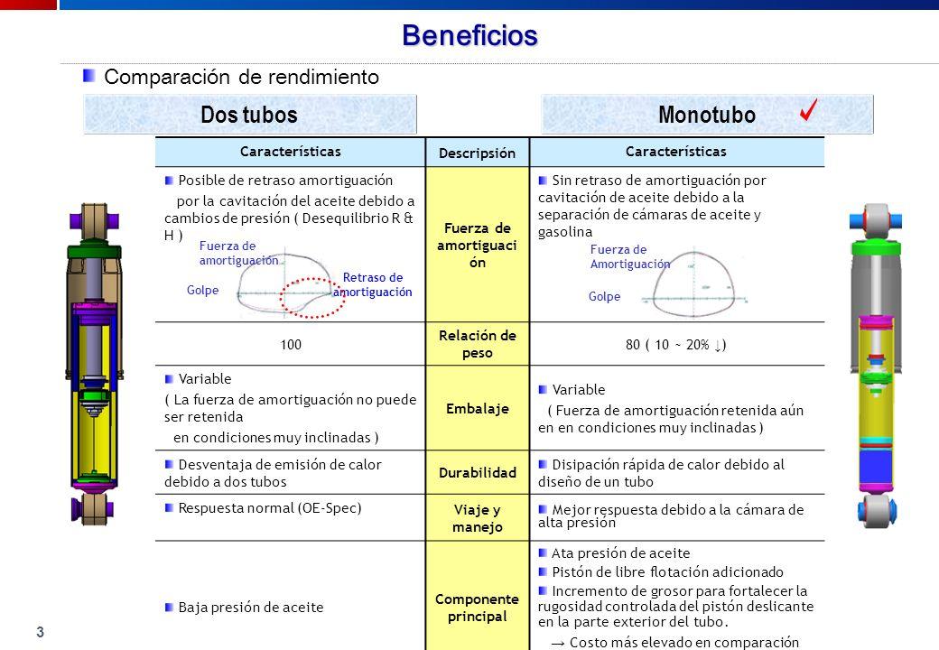 Aplicaciones Ejemplos de aplicaciones en automóviles que no son coreanos. Benz. GM. Toyota. Ford.