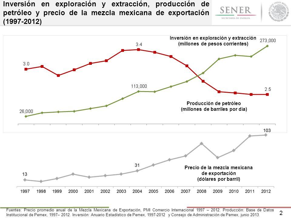 Inversión en exploración y extracción, producción de petróleo y precio de la mezcla mexicana de exportación (1997-2012)