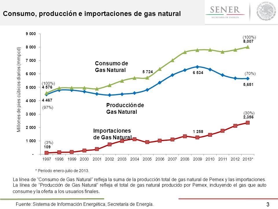 Consumo, producción e importaciones de gas natural